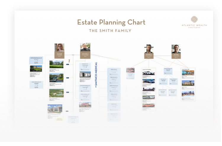 Estat Planning Chart