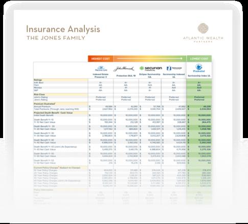 Insurance Analysis Chart