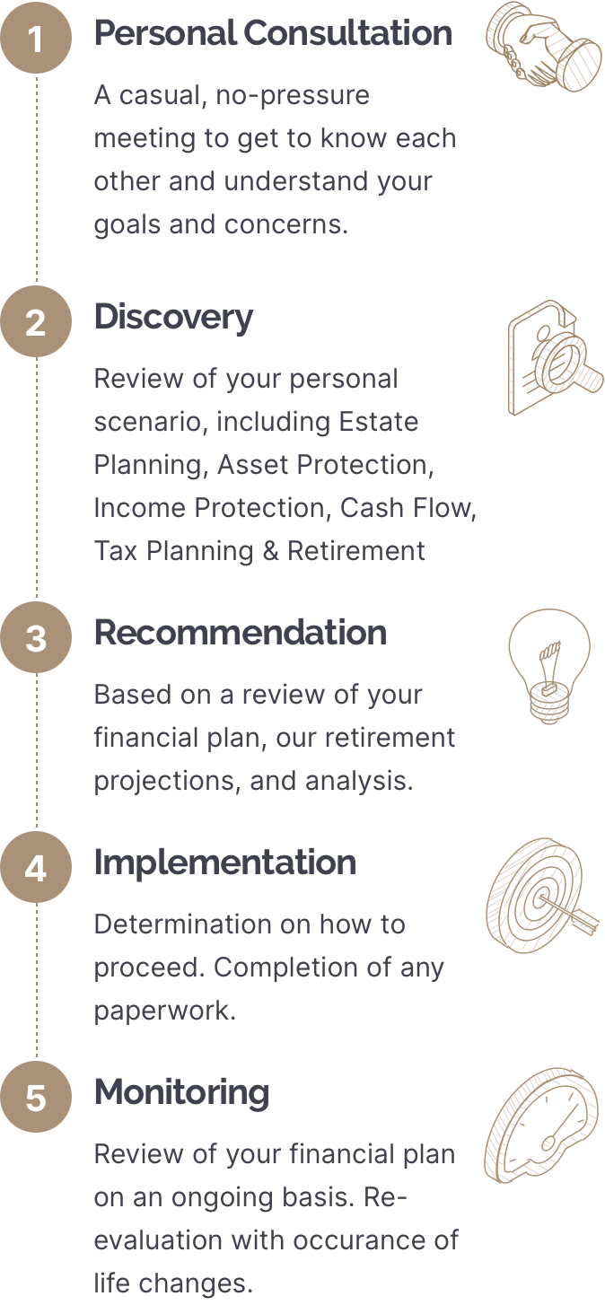 Personal Consultation: A casual, no-pressure meeting to get to know each other and understand your goals and concerns. Discovery: Review of your personal scenario, including Estate Planning, Asset Protection, Income Protection, Cash Flow, Tax Planning & Retirement. Recommendation: Based on a review of your financial plan, our retirement projections, and analysis. Implementation: Determination on how to proceed. Completion of any paperwork. Monitoring: Review of your financial plan on an ongoing basis. Re-evalutaion with occurance of life changes.